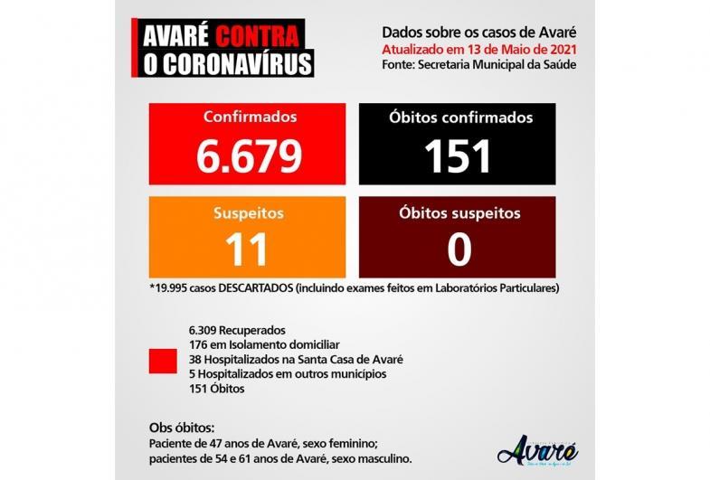 Avaré tem três mortes por Covid-19 em um dia