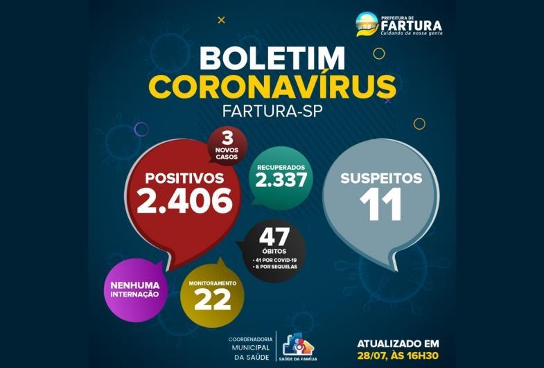 Fartura registra três casos de Covid-19 nas últimas 24 horas