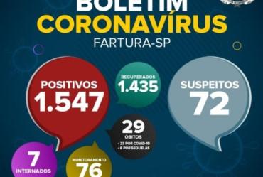 Em Fartura, número de moradores com a Covid-19 em sua fase ativa diminui