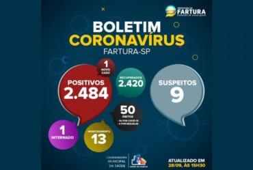 Fartura registra um caso de Covid-19 nas últimas 24 horas