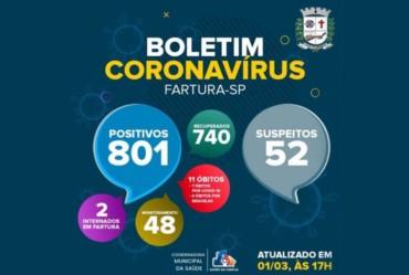 Fartura registra 740 moradores recuperados de Covid-19 recuperados no município