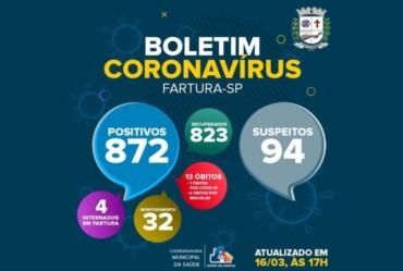 Fartura contabiliza quatro moradores hospitalizados com Covid-19