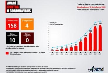 Avaré tem 158 casos confirmados de coronavírus no município
