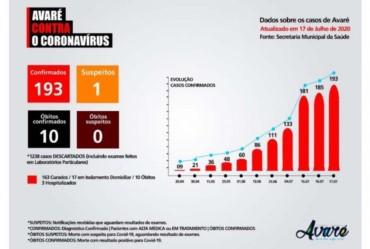Avaré tem 193 casos confirmados de coronavírus