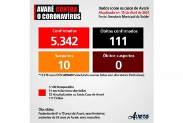 Três pessoas morrem por Covid-19 em Avaré em um dia