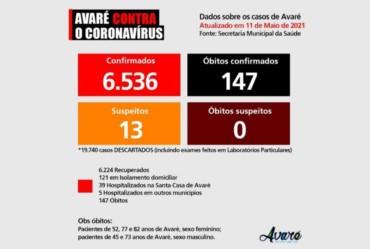 Cinco pessoas morrem de Covid em Avaré nas últimas 24 horas