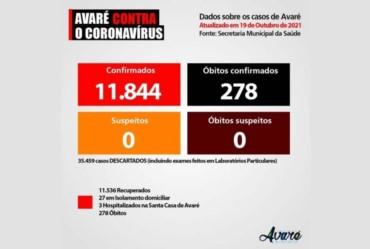 Avaré está há pelo menos 20 dias sem registrar morte por Covid-19