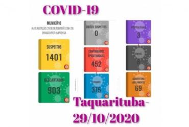 Aumento de casos de covid em Taquarituba não para