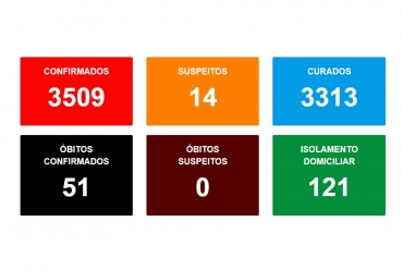 Em uma semana cinco mortes por covid são confirmadas e ultrapassa 3.500 casos confirmados em Avaré