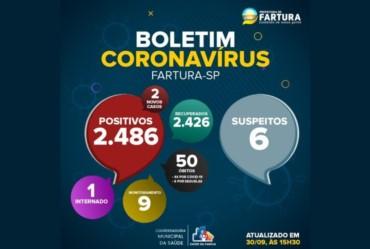 Fartura registra dois novos casos de Covid-19
