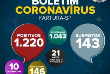 Em novo Boletim Epidemiológico, Fartura registra mais 58 casos de Covid-19