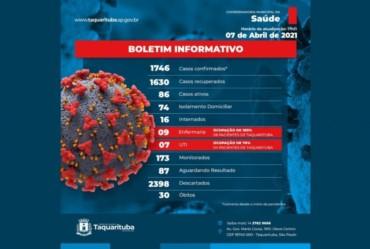 Taquarituba registra três mortes por Covid-19 em 24 horas