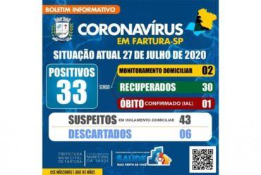 FARTURA TEM 33 CASOS CONFIRMADOS DO CORONAVÍRUS. SOBE PARA 43 OS CASOS SUSPEITOS