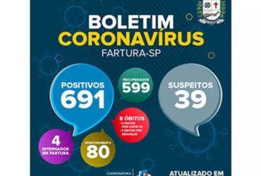 Fartura contabiliza 691 casos confirmados de Covid-19