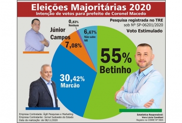 Segunda pesquisa eleitoral confirma Betinho na frente em Coronel Macedo