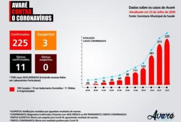 AVARÉ REGISTRA 14 CASOS DE CORONAVÍRUS EM 24 HORAS
