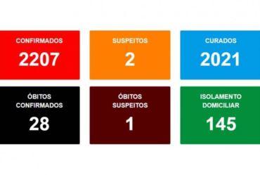 Avaré já registrou mais de 2200 casos de covid-19
