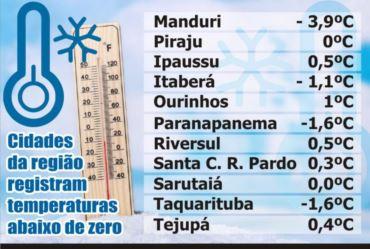 Cidades da região registram temperaturas abaixo de zero