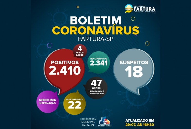 Número de suspeitos com Covid-19 aumenta em Fartura