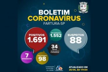 Covid-19: Hospitalizações por Covid-19 chegam a sete em Fartura