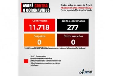 Avaré tem ocupação menor de 20% de leitos para pacientes com Covid-19