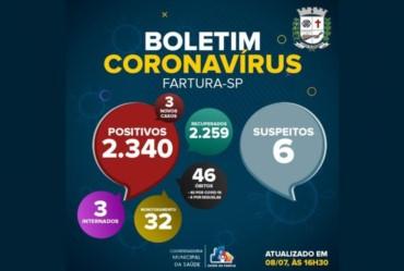 Fartura registra 46ª morte por Covid-19