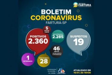 Número de internados por covid-19 em Fartura vem caindo