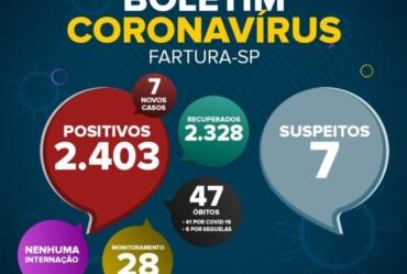 Saúde de Fartura divulga boletim epidemiológico desta segunda-feira (26 de julho), com dados da pandemia da Covid-19 no município.