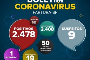 Sobe número de suspeitos com Covid-19 em Fartura