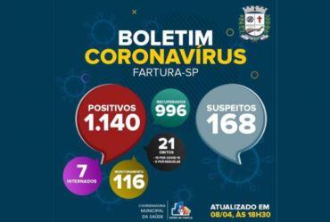 Fartura está em estado de alerta com relação à pandemia de Covid-19